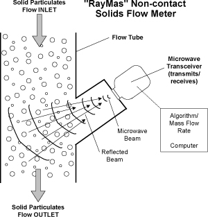 RayMas Non-contact Solids Flow Meter